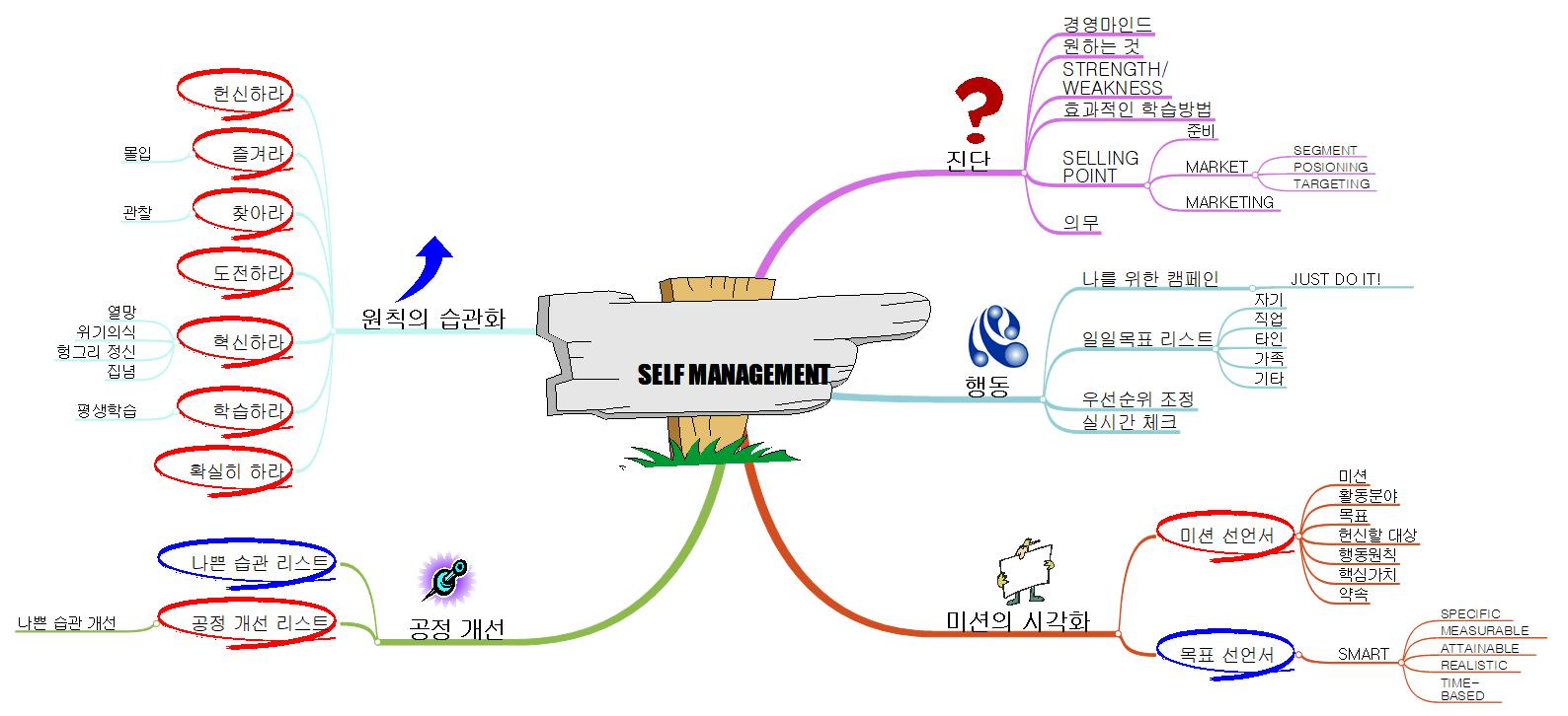 Self Management 이미지