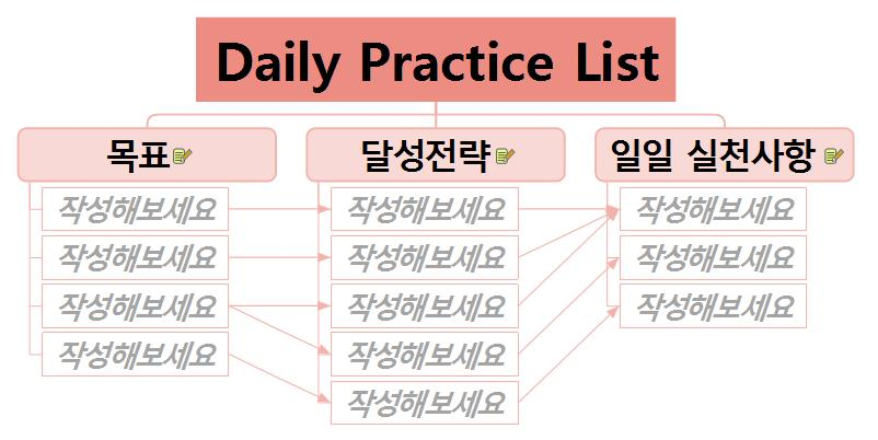 [Me맵(WhoamI X MAP) #3] Daily Practice List 이미지
