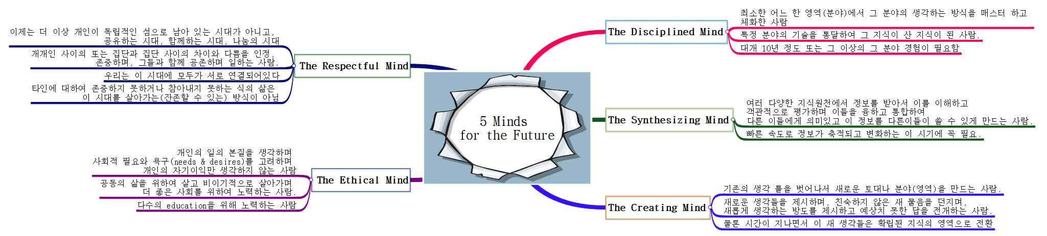 5 Minds  for the Future 이미지