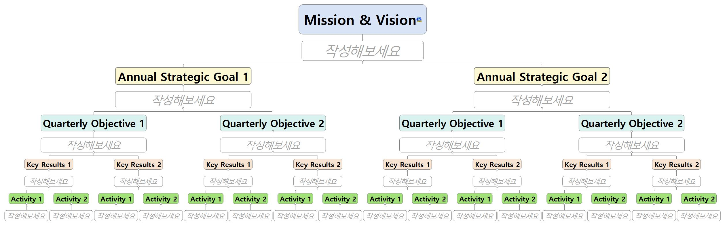 [워크맵(WORK X MAP) #16] OKR(Objectives and key results) 이미지